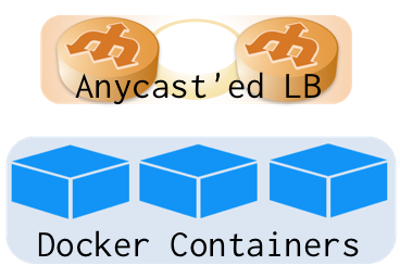 TCP over IP Anycast